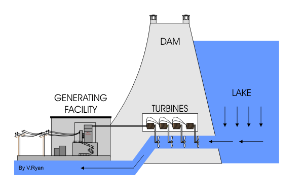 How a Micro hydro power System Works