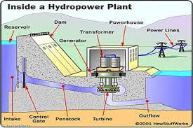 Micro hydro power System Components