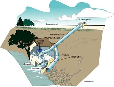 Types of Micro Hydroelectric Systems