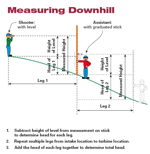 measuring the water-head when on the downhill of a hydro system