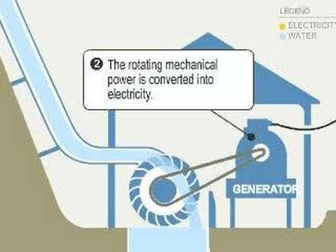 DIY Micro Hydro Power