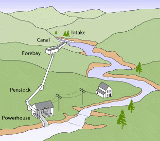 Micro Hydro electric Power System Works