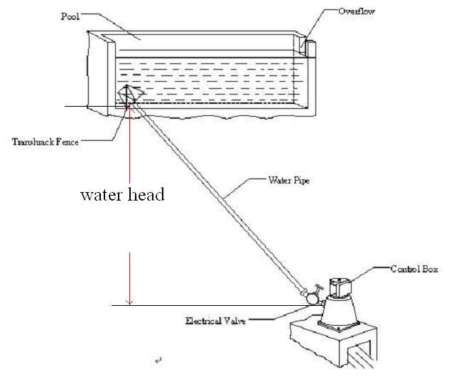 Measure water flow of water site