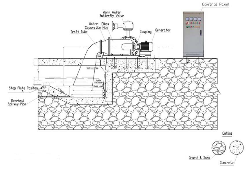 hydro power generator install diagram
