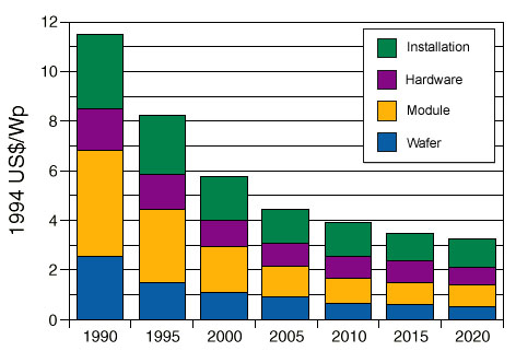graph showing component costs of PV system