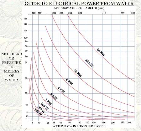 power flow head graph