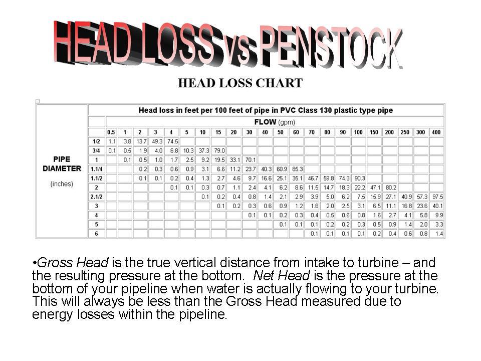 water head loss chart