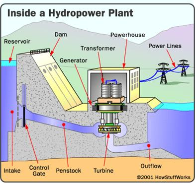 inside hydro power station