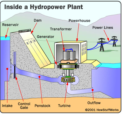 How Hydropower Plants Work