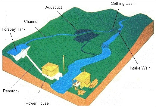 micro-hydro-power-diagram-hydroturbines-basics