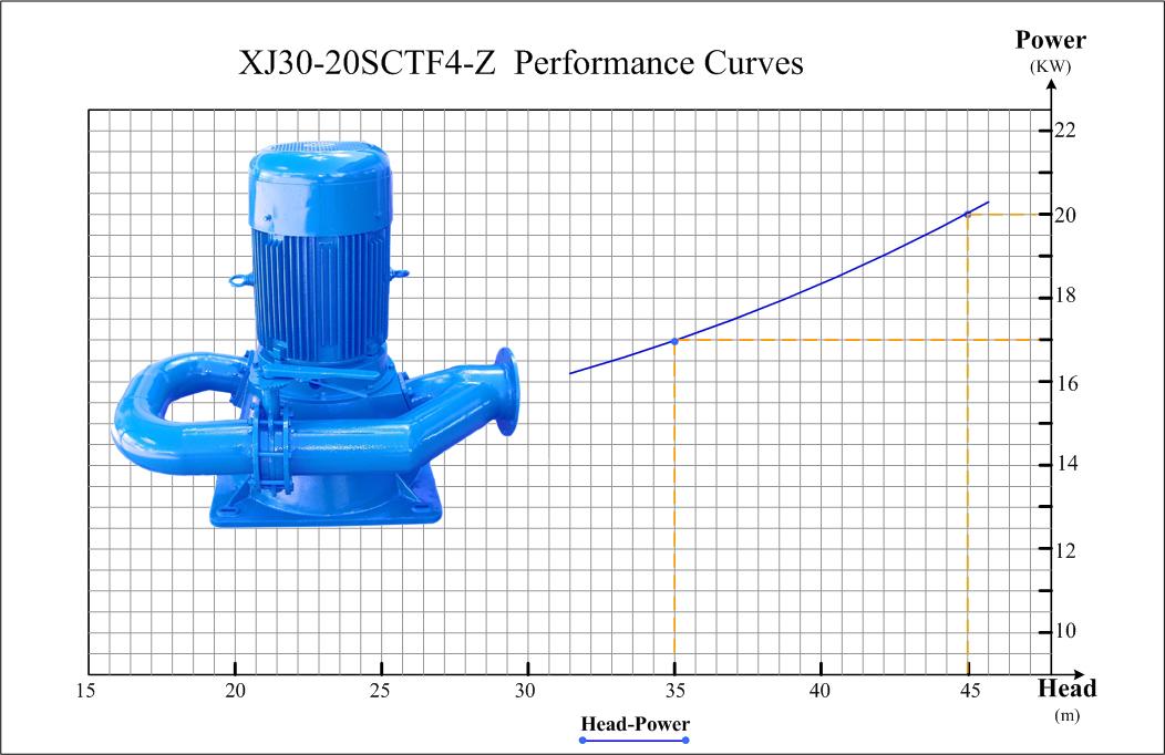 small hydro power generator XJ30-20SCTF4-Z  Performance Curves